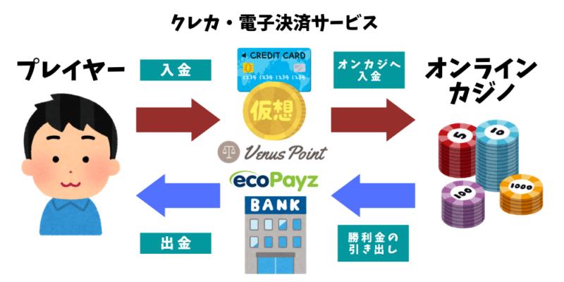 オンラインカジノの入出金イメージ