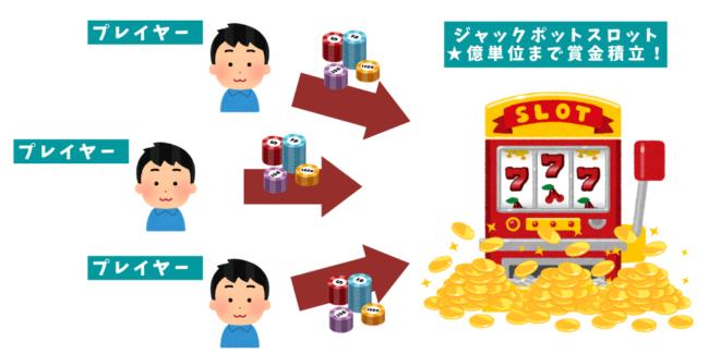 オンラインカジノのジャックポットのイラスト