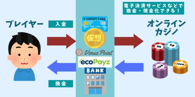 オンラインカジノの換金イラスト